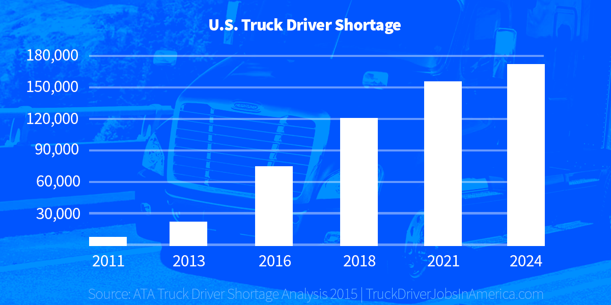truck-driver-shortage-graph-2016
